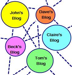 Image of Conversations in the blogspher