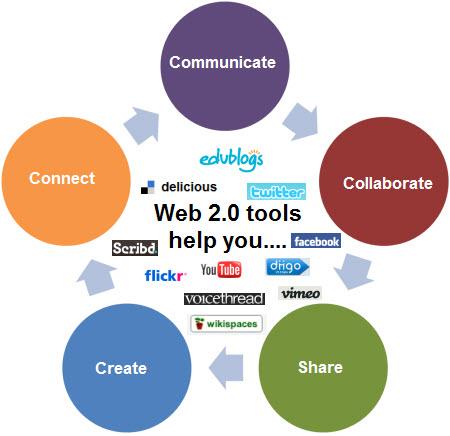 Web 2.0 technologies