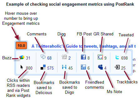 Using PostRank to check engagement metrics