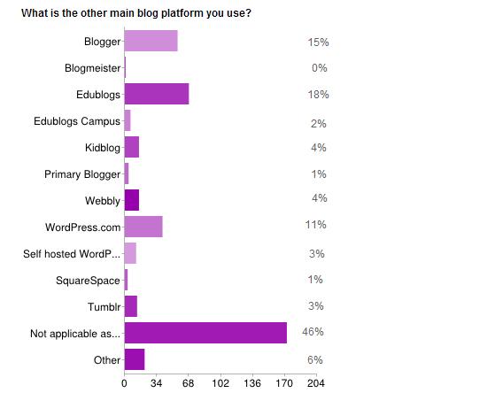 Other platform used