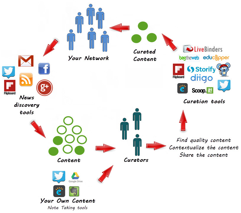 Curation process