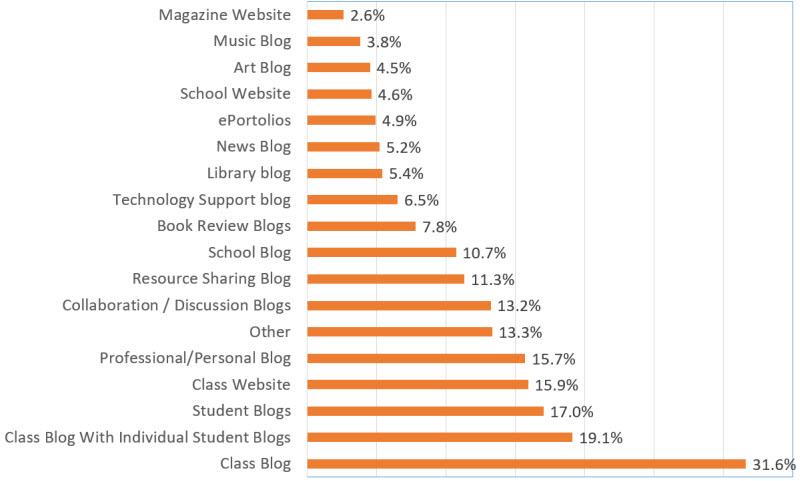 Blog usage