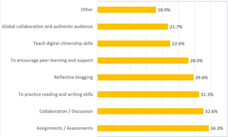 Use of student blogs