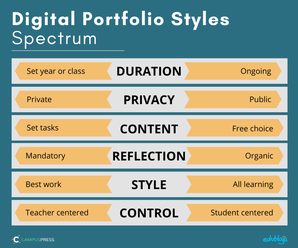 duration privacy content reflection style control - 6 aspects of student blogging or digital portfolios