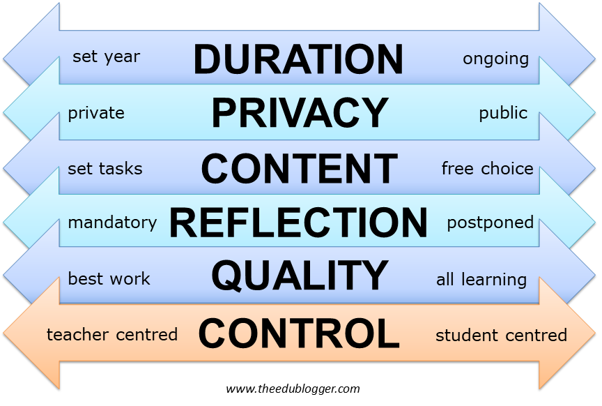 duration privacy content reflection quality control - 6 aspects of student blogging