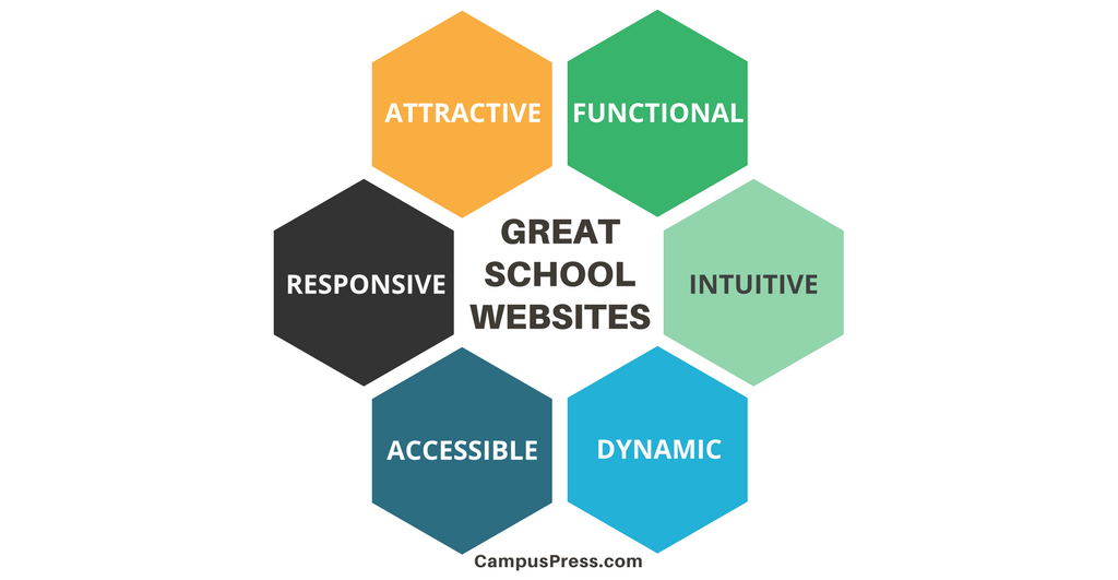 Diagram showing that a great school website is: attractive, functional, intuitive, dynamic, accessible, responsive, attractive