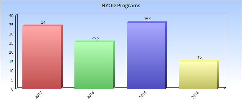 Bart graph: BYOD programs over time -- 34% in 2017, 25.5% in 2016, 35.9% in 2015 and 15% in 2014