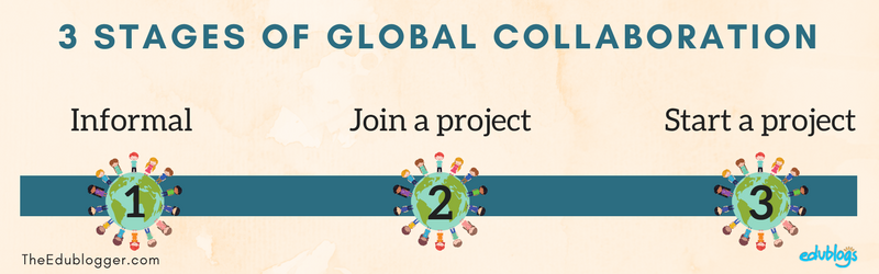 3 Stages of global collaboration: informal, join a project, start a project | Edublogs | The Edublogger