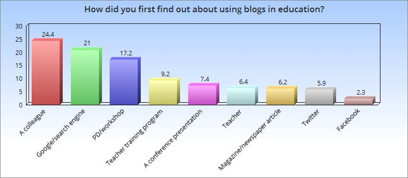 Graph: The top three ways teachers were introduced to blogging were via a colleague (24.4%) Google or other search engine (21%) Professional development/workshop (17.2%)
