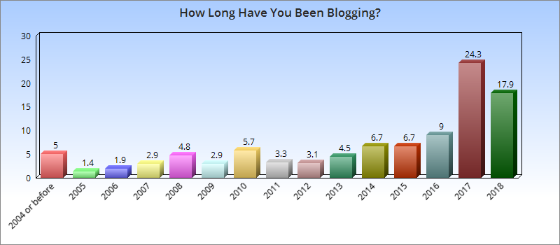Graph: 24.3% started blogging during 2017 and 17.9% only started blogging during 2018. 9% started in 2016 and 6.7% started in both 2014 and 2015. 5% started in 2004 or before.