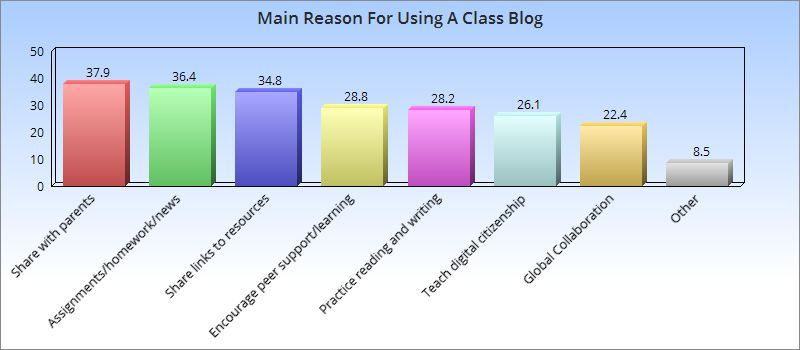 Bar graph: The three most common reasons for using a class blogs were: To share class activities and news with parents/families (37.9%) Assignments, homework, and important class news (36.4%) To share links to resources (31.2%)