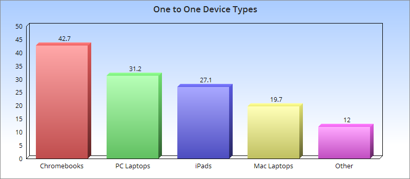 Bar graph: devices used in one to one programs. 42.7% Chromebooks, 31.2% PC Laptops, 27.1% iPads, 19.7% Mac Laptops, 12% other