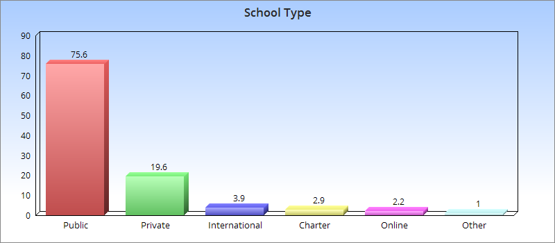 Graph: most were based at public schools or institutions (75.6%) followed by private 19.6 and international 3.9%