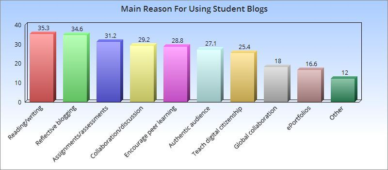 Bar graph: The three most common reasons for using student blogs were: To practice reading and writing skills (35.3%) Reflective blogging (34.6%) Assignments/assessments (31.2%)