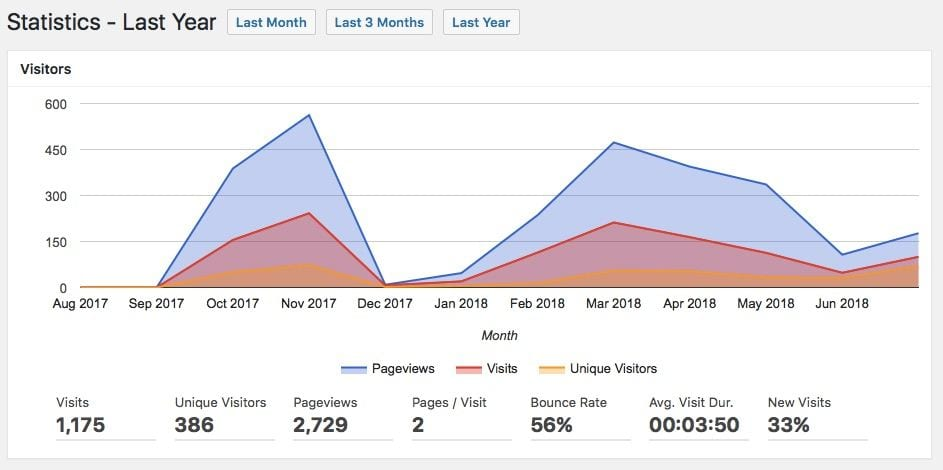 Graph showing up to 500 visitors per month access Howie's English blog