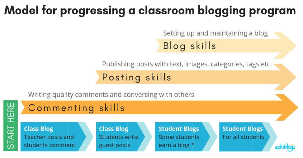 Blogging skills progression -- class blog to student blogs Edublogs