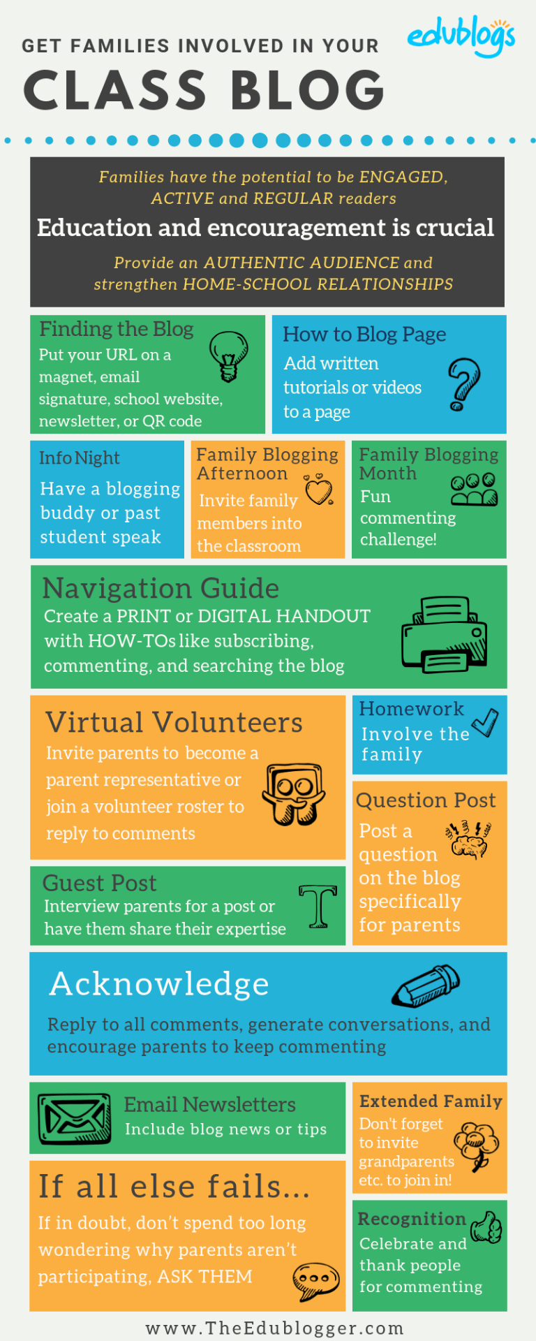 Infographic -- Get Families Involved In Blogging Edublogs