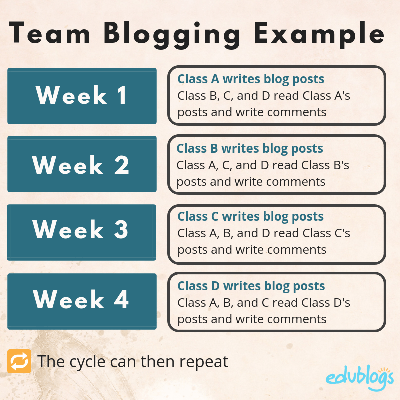 Team blogging example -- repeating roles over 4 weeks