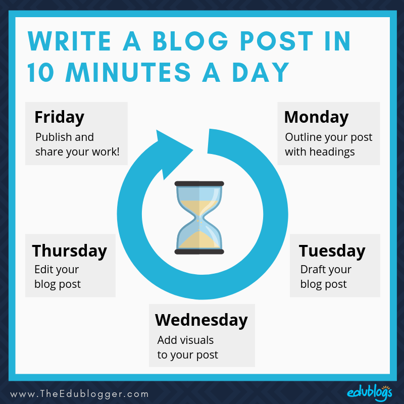 Spend 10 minutes a day and get a blog post published in 5 days. Graphic showing a weekly outline as explained in the post.