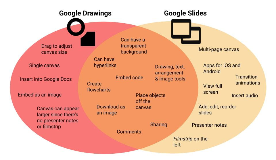 Venn diagram comparing Google Slides and Drawings