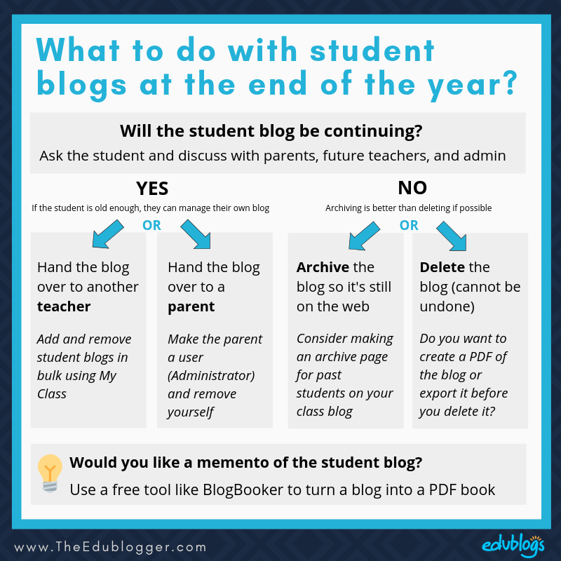 This flowchart helps you decide what to do with student blogs at the end of the school year | The Edublogger