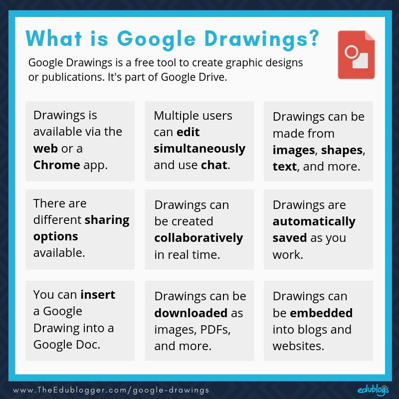 9 features of Google Drawings as explained in the post