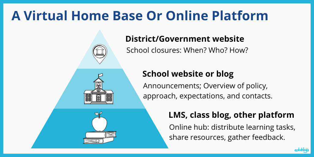 A Virtual Home Base Or Online Platform: Diagram Online Learning Edublogs
