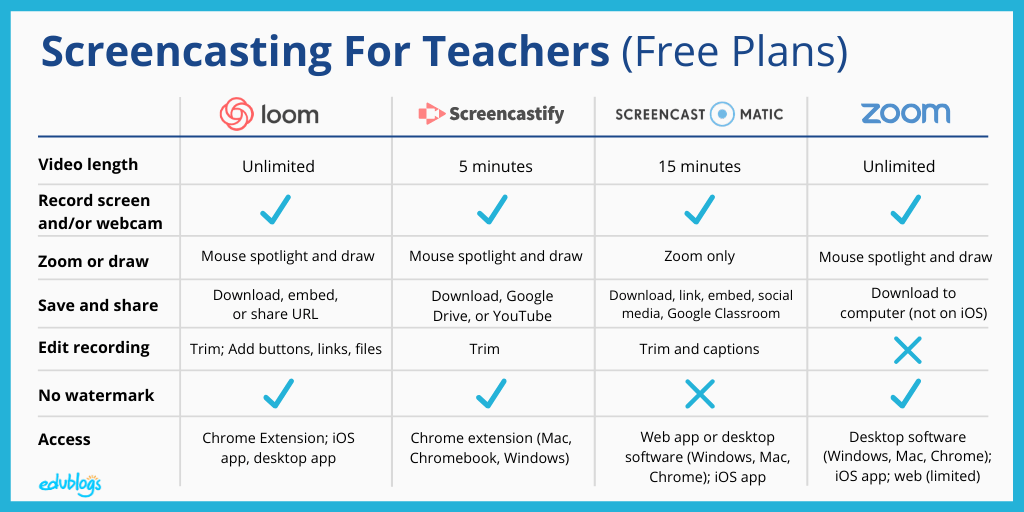 Chart comparing 4 free screencasting tools for teachers and schools -- Loom, Screencastify, Screencast-o-matic, Zoom