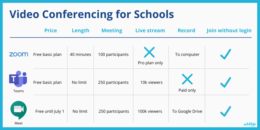 Here is a quick comparison of Zoom, Meet, and Teams: video conferencing for teachers and schools affected by Coronavirus COVID-19