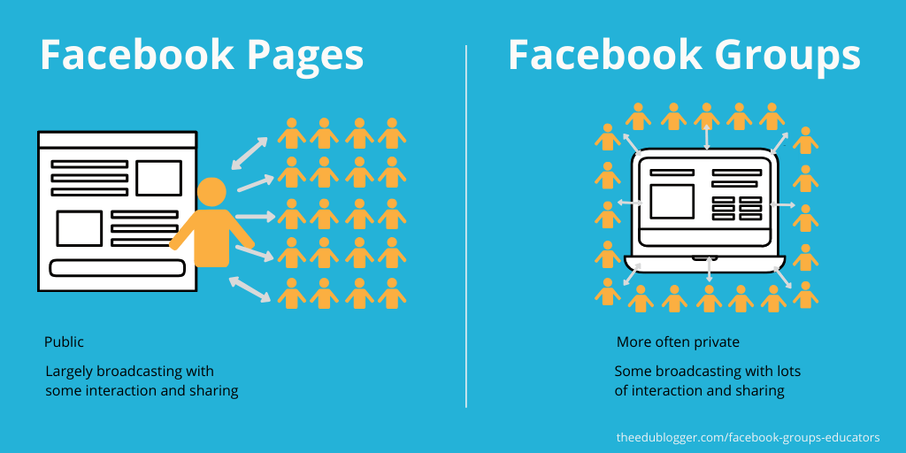 Graphic illustrating the difference between Facebook groups and pages as explained in the post