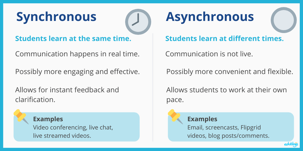 Graphic showing difference between Synchronous and Asynchronous (comparison online learning) Edublogs