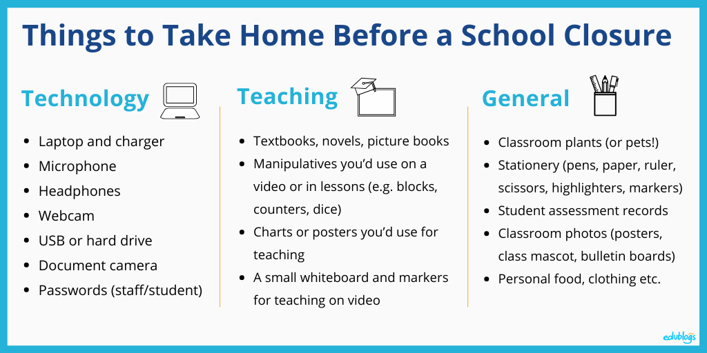 Things to take home: Your laptop and charger Headphones, microphone, webcam (if you have them) Document camera Textbooks, novels, picture books Manipulatives you'd use on a video (e.g. blocks, counters, dice) Charts or posters you'd use on a video A small whiteboard and markers for teaching on video Copies of passwords (teacher and students) Classroom plants (or pets!) General stationery (pens, paper, ruler, scissors, highlighters, markers etc.) Student assessment records (if not digital) Photos of anything in the classroom that you might be able to use (posters, class mascot, bulletin boards etc.)