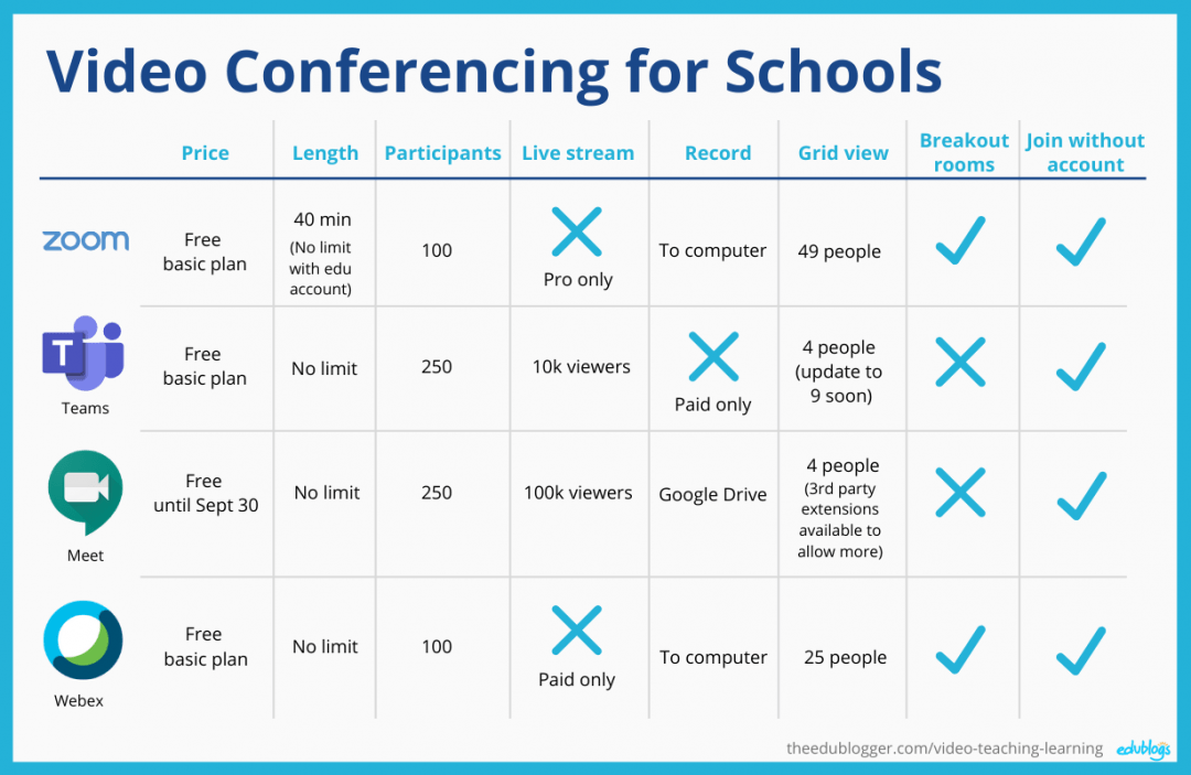 Comparison chart of live video conference tools -- Zoom, Microsoft Teams, Google Hangouts Meet, and Webex (Edublogs)