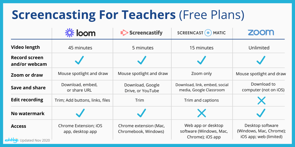 Chart comparing four screencasting tools as described in the post