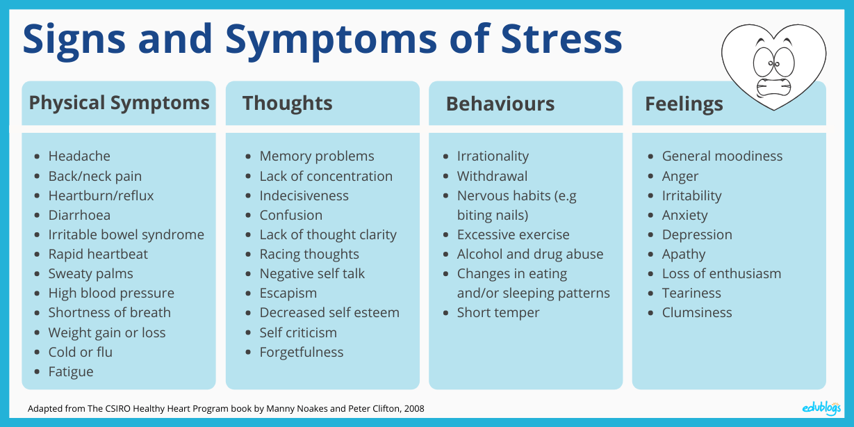 Table signs and symptoms of stress