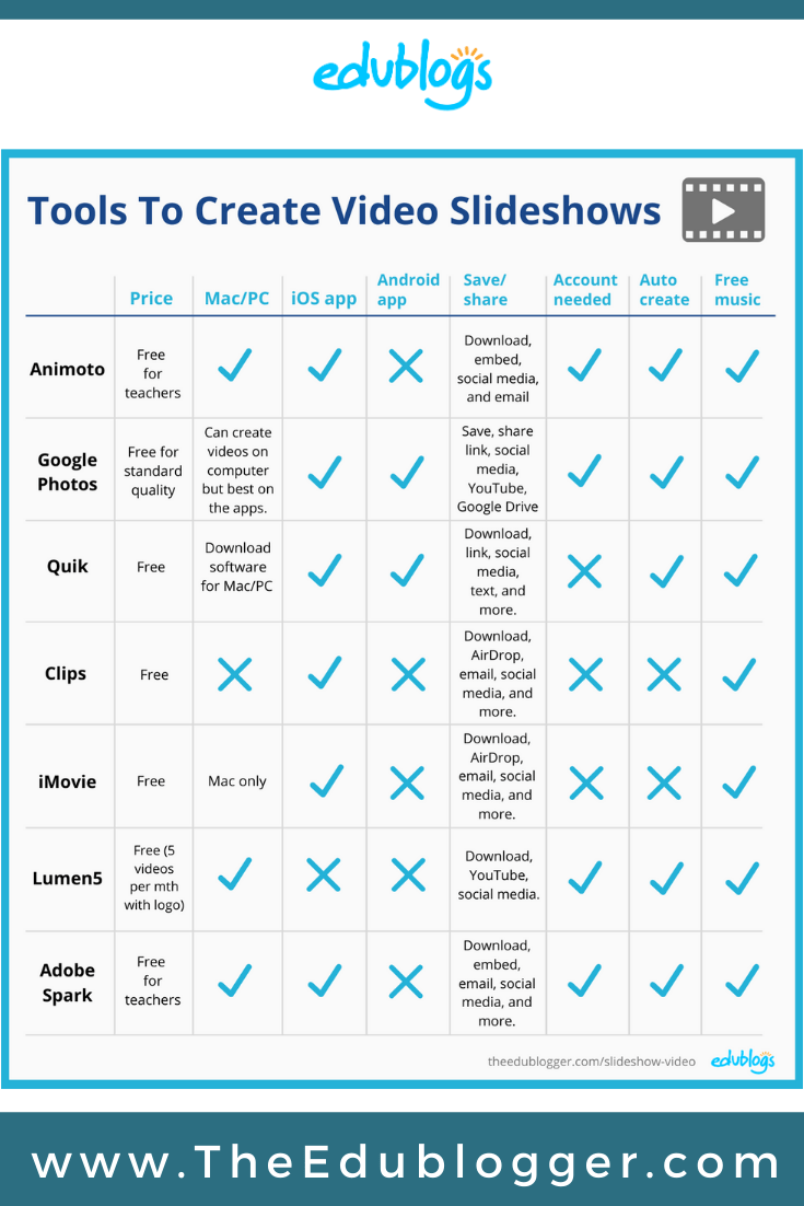 Slideshow videos with music can be a powerful way to bring together the best of your classroom and share it with others. Here's a comparision of 7 free tools and apps.